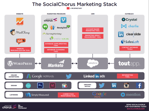 marketing stack